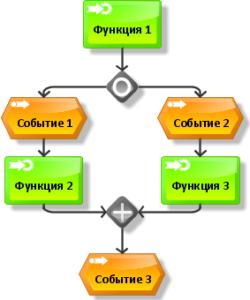 logicheskiye_diagrami