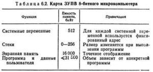 zapominayushiye_ustroystva