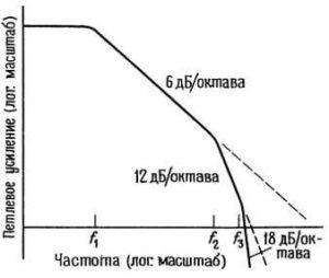 zavisimost_koeffizienta